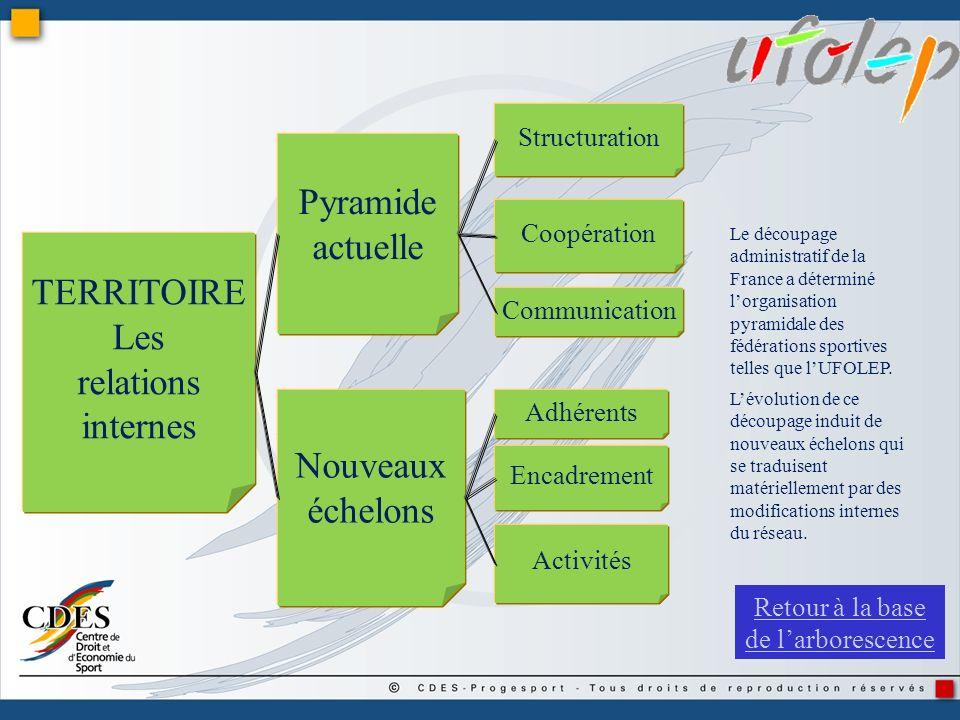 Pyramide actuelle Nouveaux échelons TERRITOIRE Les relations internes Structuration Coopération Communication Adhérents Activités Encadrement Le décou