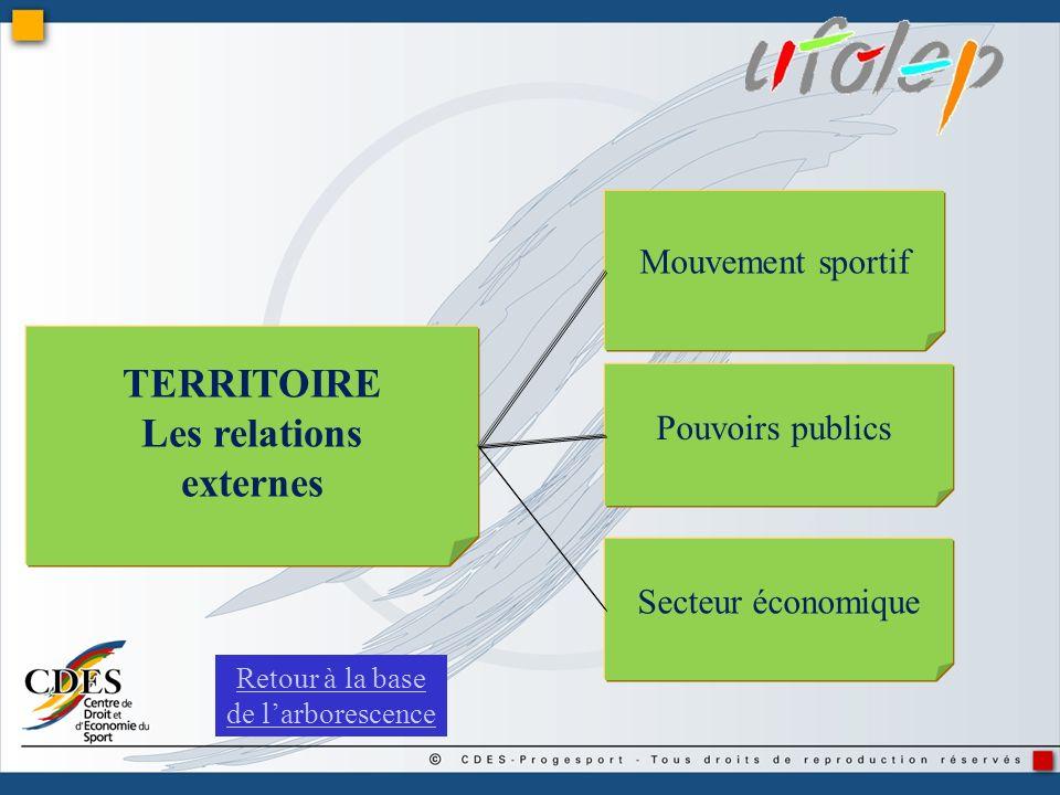 Mouvement sportif Secteur économique TERRITOIRE Les relations externes Pouvoirs publics Retour à la base de larborescence