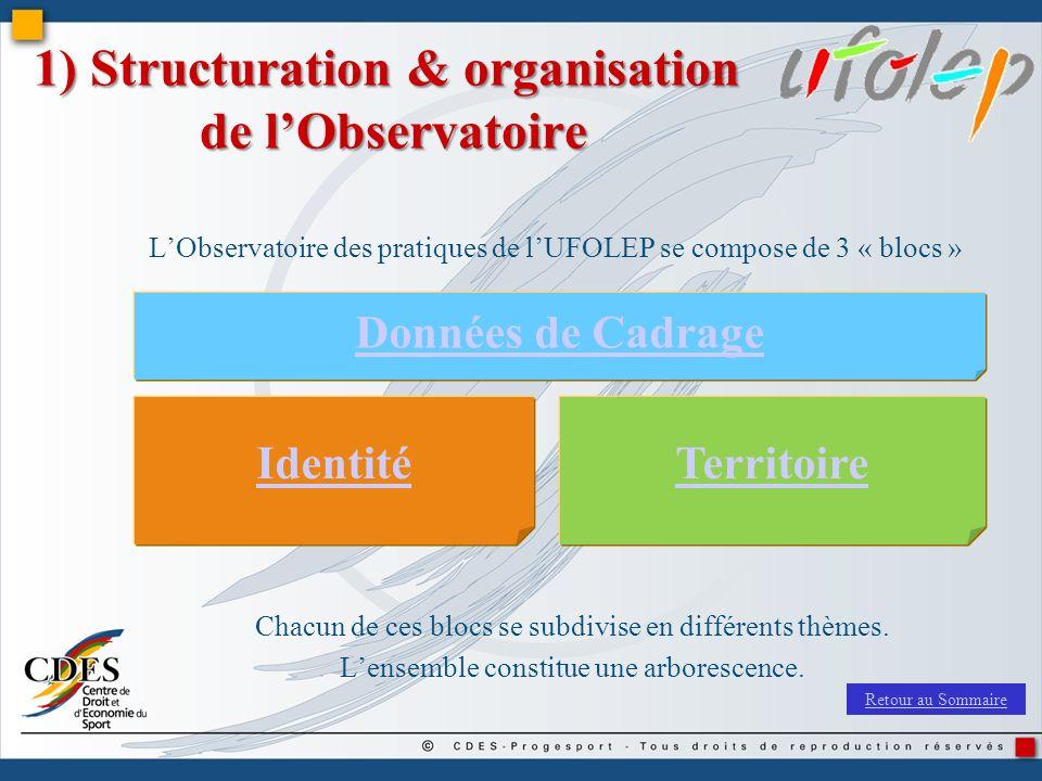 1) Structuration & organisation de lObservatoire LObservatoire des pratiques de lUFOLEP se compose de 3 « blocs » Données de Cadrage IdentitéTerritoir