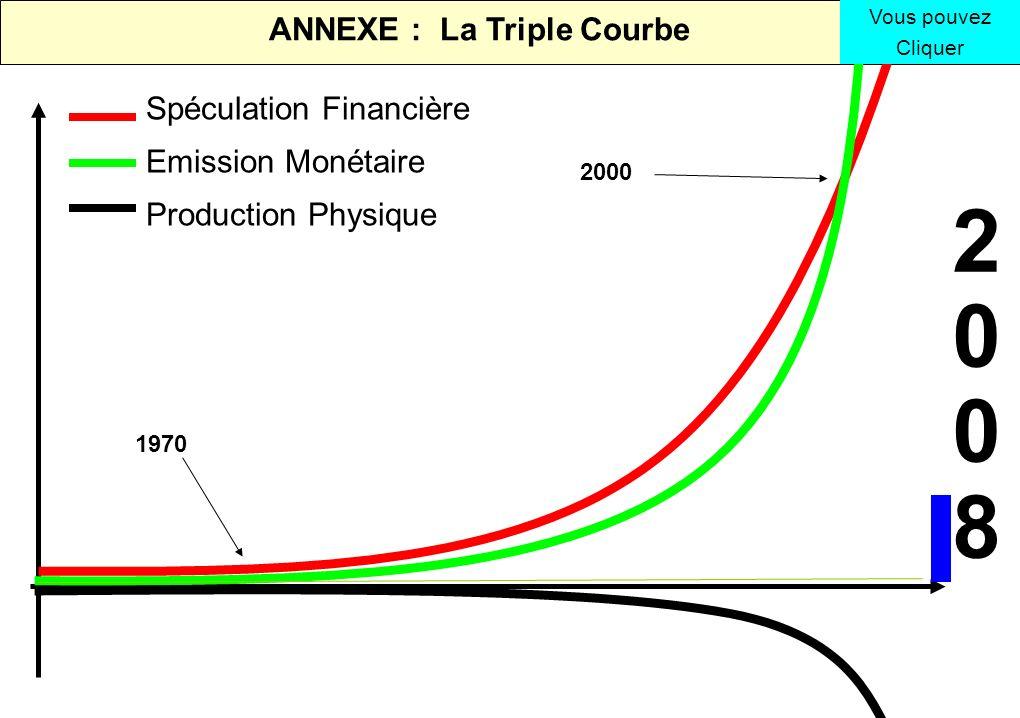 ANNEXE : La Triple Courbe 2000 1970 2008 2008 Spéculation Financière Emission Monétaire Production Physique Vous pouvez Cliquer