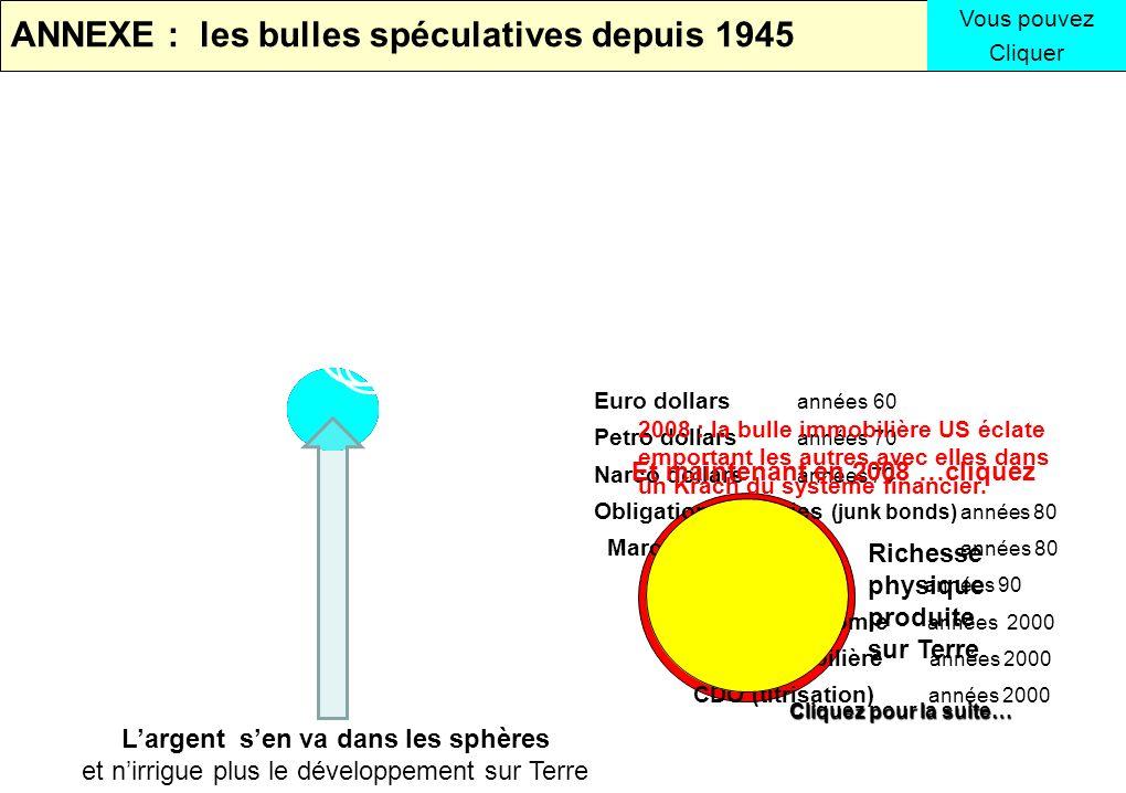 ANNEXE : les bulles spéculatives depuis 1945 Euro dollars années 60 Petro dollars années 70 Narco dollars années 70 Obligations pourries (junk bonds)