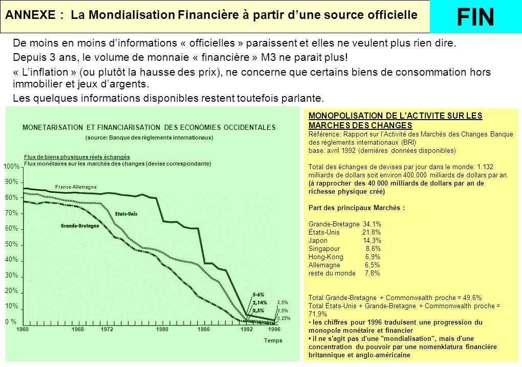 MONETARISATION ET FINANCIARISATION DES ECONOMIES OCCIDENTALES (source: Banque des règlements internationaux) 100% 90% 80% 70% 60% 50% 40% 30% 20% 10% 0 % 2,5% 0,5% 0,25% France-Allemagne 1960 1968 1972 1980 1986 1992 1996 Flux de biens physiques réels échangés Flux monétaires sur les marchés des changes (devise correspondante) Temps MONOPOLISATION DE L ACTIVITE SUR LES MARCHES DES CHANGES Référence: Rapport sur l Activité des Marchés des Changes Banque des règlements internationaux (BRI) base: avril 1992 (dernières données disponibles) Total des échanges de devises par jour dans le monde: 1.132 milliards de dollars soit environ 400.000 milliards de dollars par an.