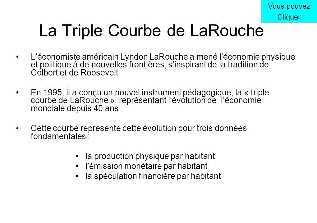 La Triple Courbe de LaRouche Léconomiste américain Lyndon LaRouche a mené léconomie physique et politique à de nouvelles frontières, sinspirant de la