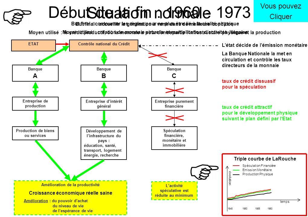 But final : accueillir la génération à venir dans de meilleure condition Moyen utilisé : le crédit productif, où la monnaie a pour contrepartie linfra