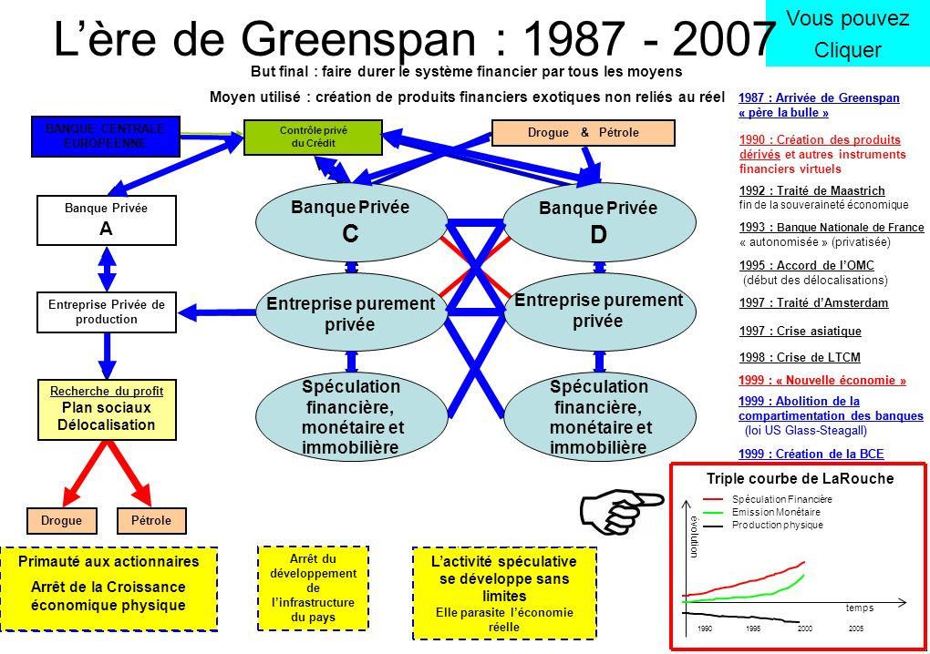 Banque Privée A Entreprise Privée de production évolution temps 1990 Vous pouvez Cliquer ETAT Contrôle national du Crédit DroguePétrole Contrôle privé du Crédit 1987 : Arrivée de Greenspan « père la bulle » Faible amélioration de la productivité Croissance économique basée sur les acquis passés Arrêt du développement de linfrastructure du pays Lactivité spéculative se développe sur de plus en plus de niches Lère de Greenspan : 1987 - 2007 But final : faire durer le système financier par tous les moyens Moyen utilisé : création de produits financiers exotiques non reliés au réel 1995 20002005 Triple courbe de LaRouche Spéculation Financière Emission Monétaire Production physique Spéculation financière, monétaire et immobilière Banque Privée D Spéculation financière, monétaire et immobilière Drogue & Pétrole 1990 : Création des produits dérivés et autres instruments financiers virtuels 1997 : Crise asiatique 1998 : Crise de LTCM 1999 : « Nouvelle économie » Banque Privée C Entreprise purement privée 1992 : Traité de Maastrich fin de la souveraineté économique 1993 : Banque Nationale de France « autonomisée » (privatisée) 1995 : Accord de lOMC (début des délocalisations) 1997 : Traité dAmsterdam BANQUES PRIVEES Primauté aux actionnaires Arrêt de la Croissance économique physique Production de biens ou services Recherche du profit Plan sociaux Délocalisation Lactivité spéculative se développe sans limites Elle parasite léconomie réelle 1999 : Abolition de la compartimentation des banques (loi US Glass-Steagall) 1999 : Création de la BCE BANQUE CENTRALE EUROPEENNE Banque Privée C Banque Privée D Entreprise purement privée Entreprise purement privée Spéculation financière, monétaire et immobilière Spéculation financière, monétaire et immobilière 1987 : Arrivée de Greenspan « père la bulle » 1999 : Abolition de la compartimentation des banques (loi US Glass-Steagall) 1999 : Création de la BCE 1999 : « Nouvelle économie »