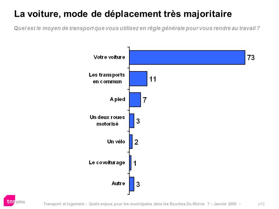 Transport et logement : Quels enjeux pour les municipales dans les Bouches-Du-Rhône ? – Janvier 2008 – p10 Quel est le moyen de transport que vous uti