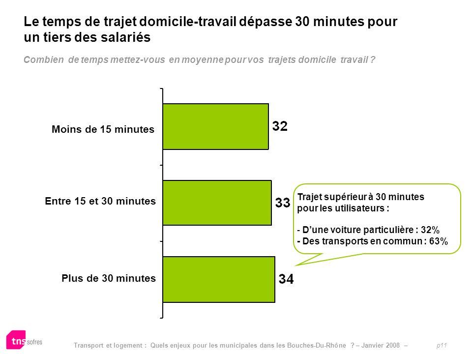 Transport et logement : Quels enjeux pour les municipales dans les Bouches-Du-Rhône ? – Janvier 2008 – p11 Combien de temps mettez-vous en moyenne pou