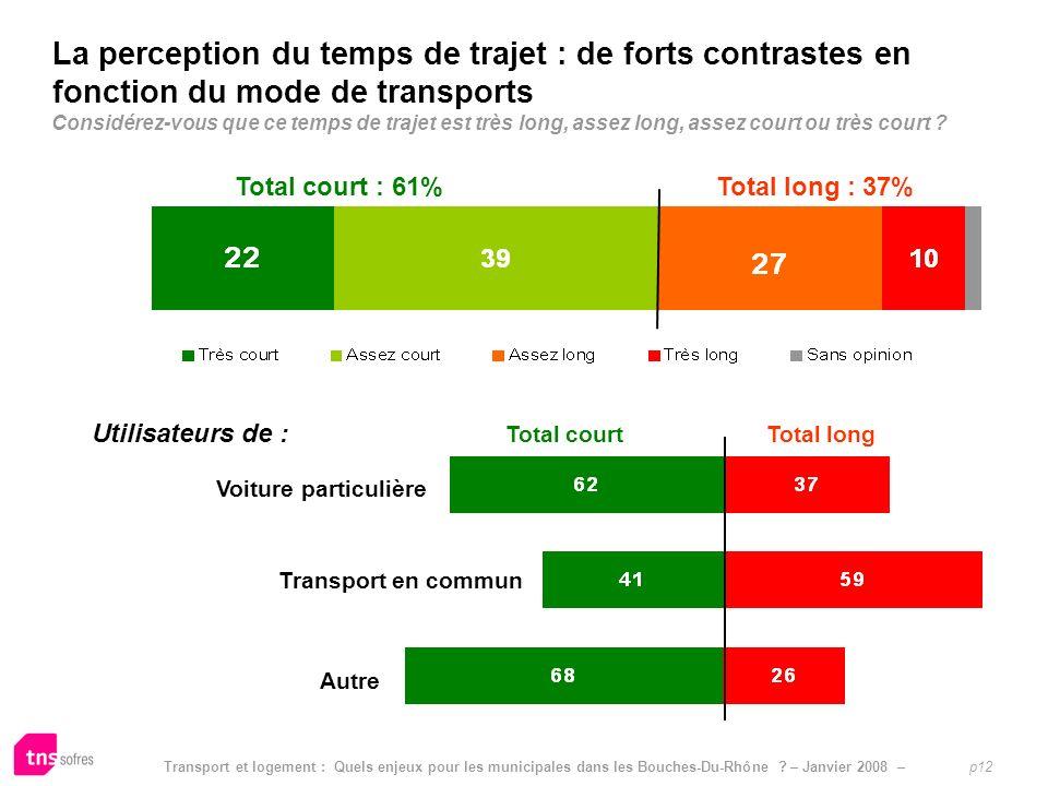 Transport et logement : Quels enjeux pour les municipales dans les Bouches-Du-Rhône ? – Janvier 2008 – p12 Limpact pressenti dautres mesures sur le po