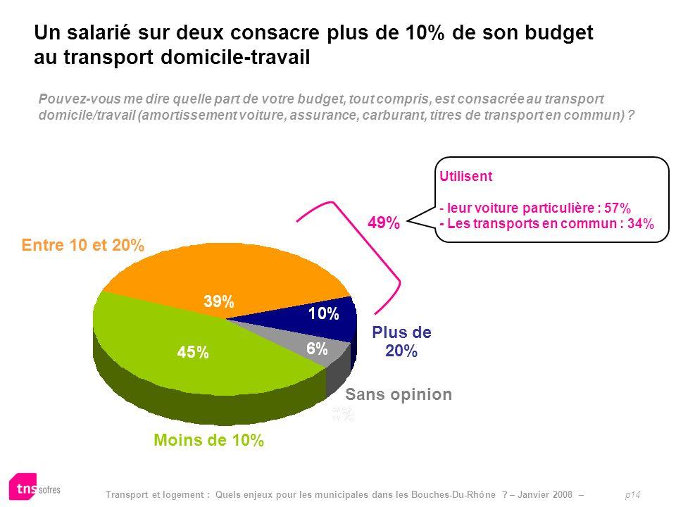 Transport et logement : Quels enjeux pour les municipales dans les Bouches-Du-Rhône ? – Janvier 2008 – p14 Pouvez-vous me dire quelle part de votre bu