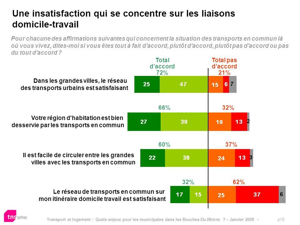 Transport et logement : Quels enjeux pour les municipales dans les Bouches-Du-Rhône ? – Janvier 2008 – p15 Limpact pressenti dautres mesures sur le po