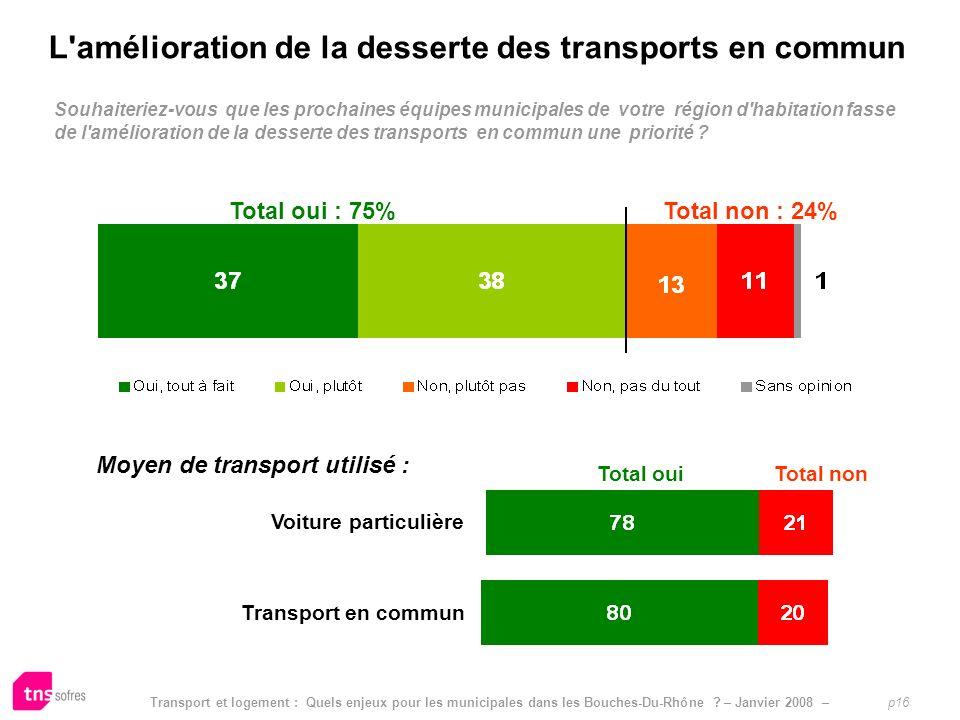 Transport et logement : Quels enjeux pour les municipales dans les Bouches-Du-Rhône ? – Janvier 2008 – p16 Limpact pressenti dautres mesures sur le po