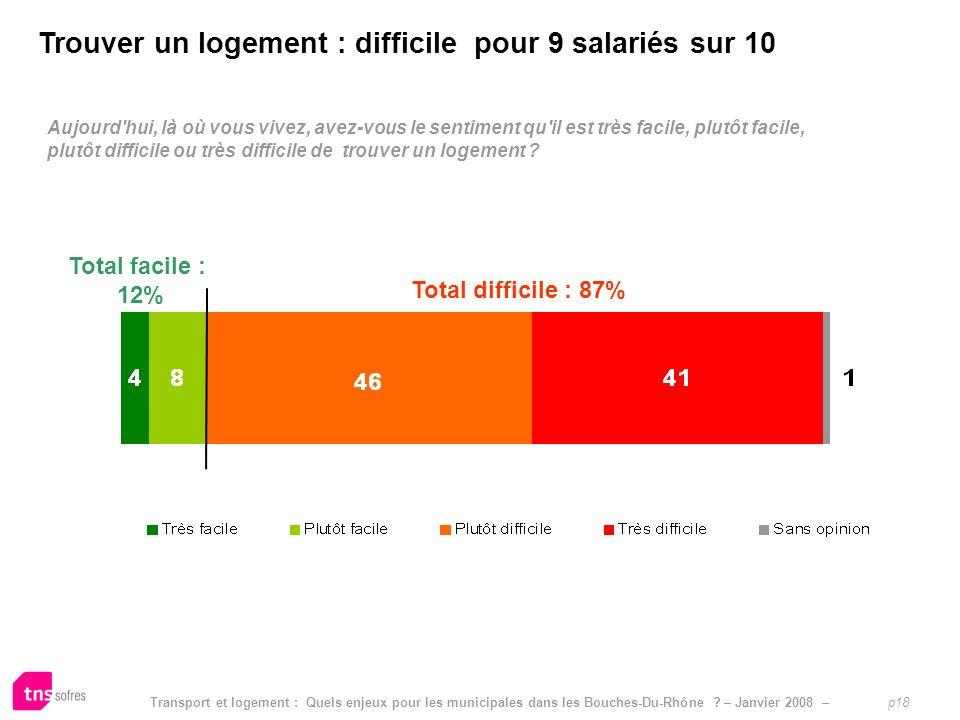 Transport et logement : Quels enjeux pour les municipales dans les Bouches-Du-Rhône ? – Janvier 2008 – p18 Limpact pressenti dautres mesures sur le po