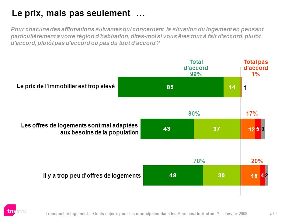 Transport et logement : Quels enjeux pour les municipales dans les Bouches-Du-Rhône ? – Janvier 2008 – p19 Limpact pressenti dautres mesures sur le po