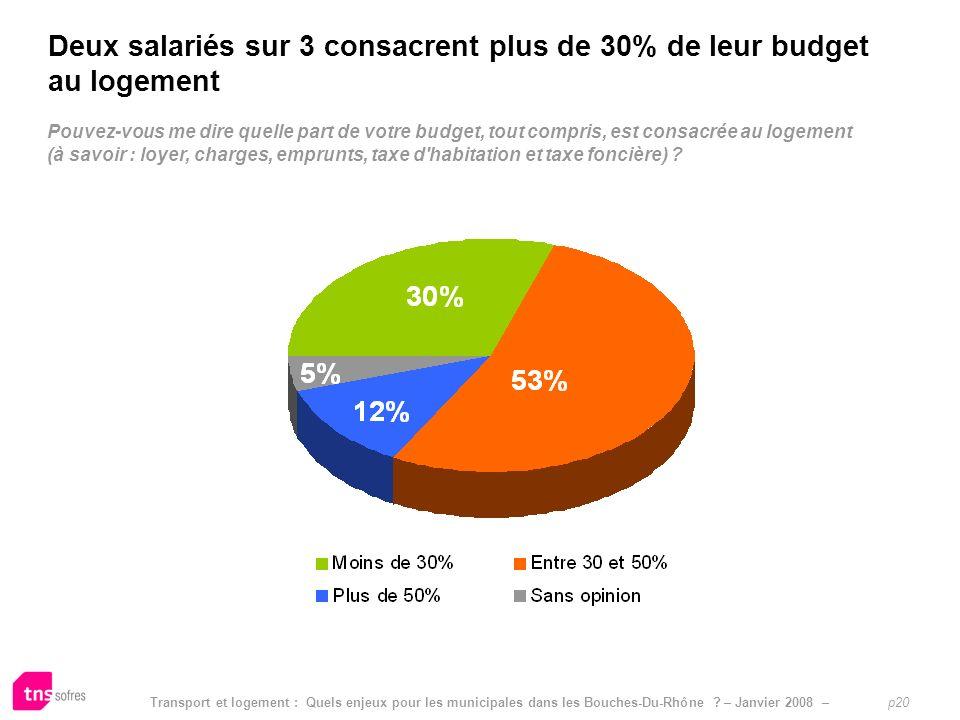 Transport et logement : Quels enjeux pour les municipales dans les Bouches-Du-Rhône ? – Janvier 2008 – p20 Pouvez-vous me dire quelle part de votre bu