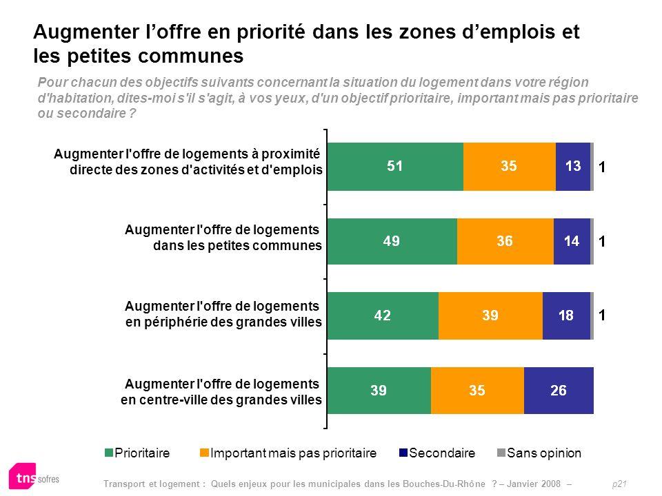 Transport et logement : Quels enjeux pour les municipales dans les Bouches-Du-Rhône ? – Janvier 2008 – p21 Pour chacun des objectifs suivants concerna