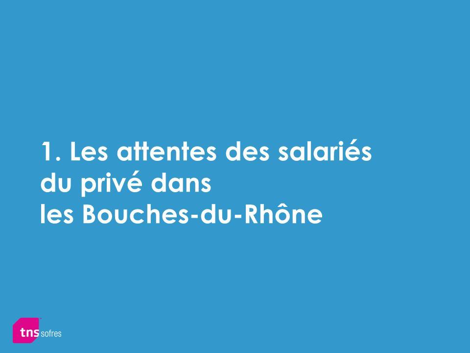 1. Les attentes des salariés du privé dans les Bouches-du-Rhône