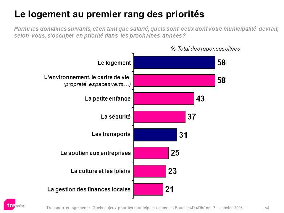 Transport et logement : Quels enjeux pour les municipales dans les Bouches-Du-Rhône ? – Janvier 2008 – p4 Parmi les domaines suivants, et en tant que