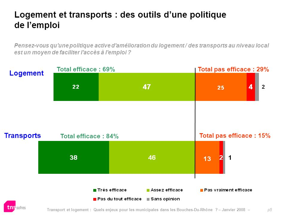 Transport et logement : Quels enjeux pour les municipales dans les Bouches-Du-Rhône ? – Janvier 2008 – p5 Limpact pressenti dautres mesures sur le pou