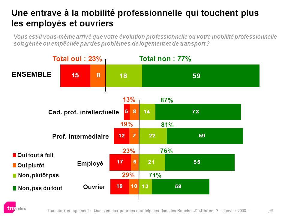 Transport et logement : Quels enjeux pour les municipales dans les Bouches-Du-Rhône ? – Janvier 2008 – p6 Limpact pressenti dautres mesures sur le pou