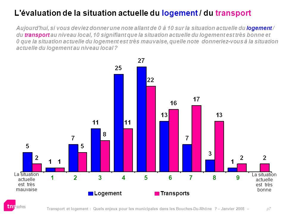 Transport et logement : Quels enjeux pour les municipales dans les Bouches-Du-Rhône ? – Janvier 2008 – p7 Aujourd'hui, si vous deviez donner une note