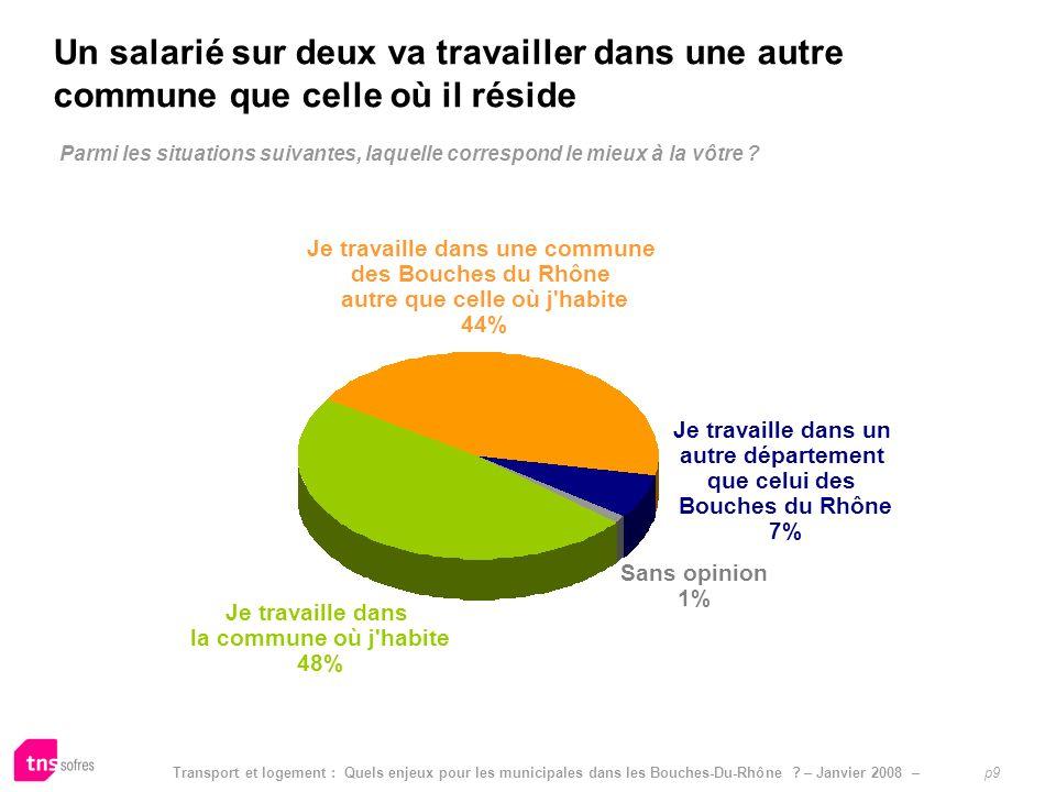 Transport et logement : Quels enjeux pour les municipales dans les Bouches-Du-Rhône ? – Janvier 2008 – p9 Parmi les situations suivantes, laquelle cor