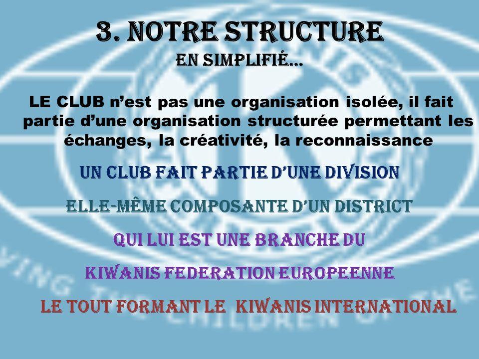 3. Notre Structure en simplifié… LE CLUB nest pas une organisation isolée, il fait partie dune organisation structurée permettant les échanges, la cré