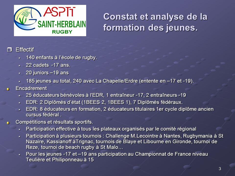 3 Constat et analyse de la formation des jeunes. Effectif Effectif 140 enfants à lécole de rugby. 140 enfants à lécole de rugby. 22 cadets -17 ans. 22