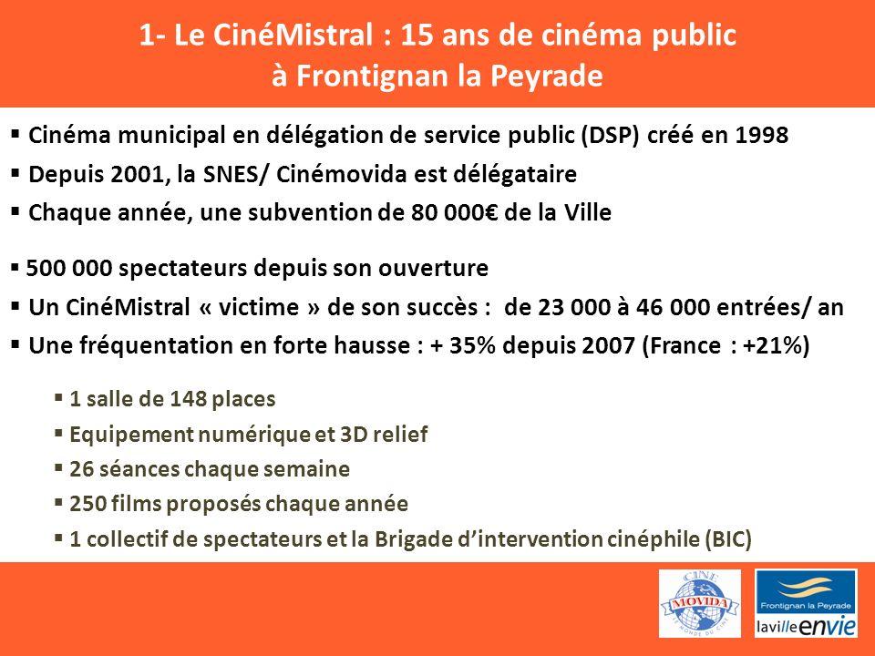 1- Le CinéMistral : 15 ans de cinéma public à Frontignan la Peyrade Cinéma municipal en délégation de service public (DSP) créé en 1998 Depuis 2001, la SNES/ Cinémovida est délégataire Chaque année, une subvention de 80 000 de la Ville 500 000 spectateurs depuis son ouverture Un CinéMistral « victime » de son succès : de 23 000 à 46 000 entrées/ an Une fréquentation en forte hausse : + 35% depuis 2007 (France : +21%) 1 salle de 148 places Equipement numérique et 3D relief 26 séances chaque semaine 250 films proposés chaque année 1 collectif de spectateurs et la Brigade dintervention cinéphile (BIC)