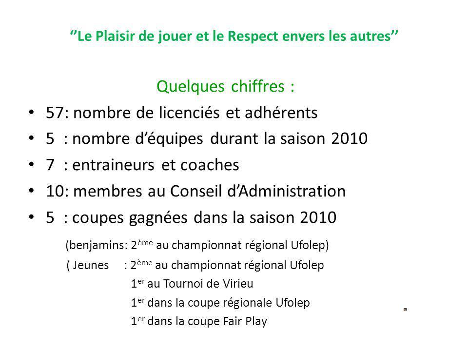 Le Plaisir de jouer et le Respect envers les autres Quelques chiffres : 57: nombre de licenciés et adhérents 5 : nombre déquipes durant la saison 2010