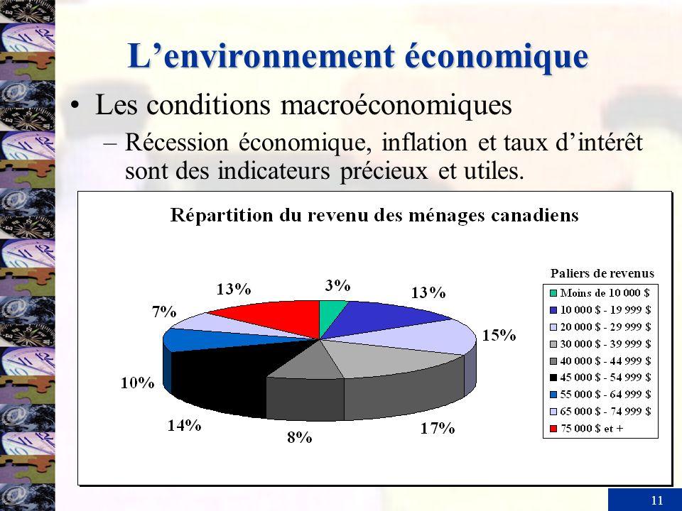 11 Lenvironnement économique Les conditions macroéconomiques –Récession économique, inflation et taux dintérêt sont des indicateurs précieux et utiles