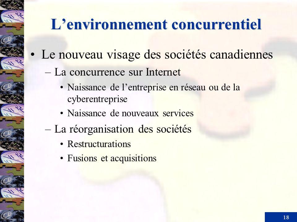 18 Lenvironnement concurrentiel Le nouveau visage des sociétés canadiennes –La concurrence sur Internet Naissance de lentreprise en réseau ou de la cy