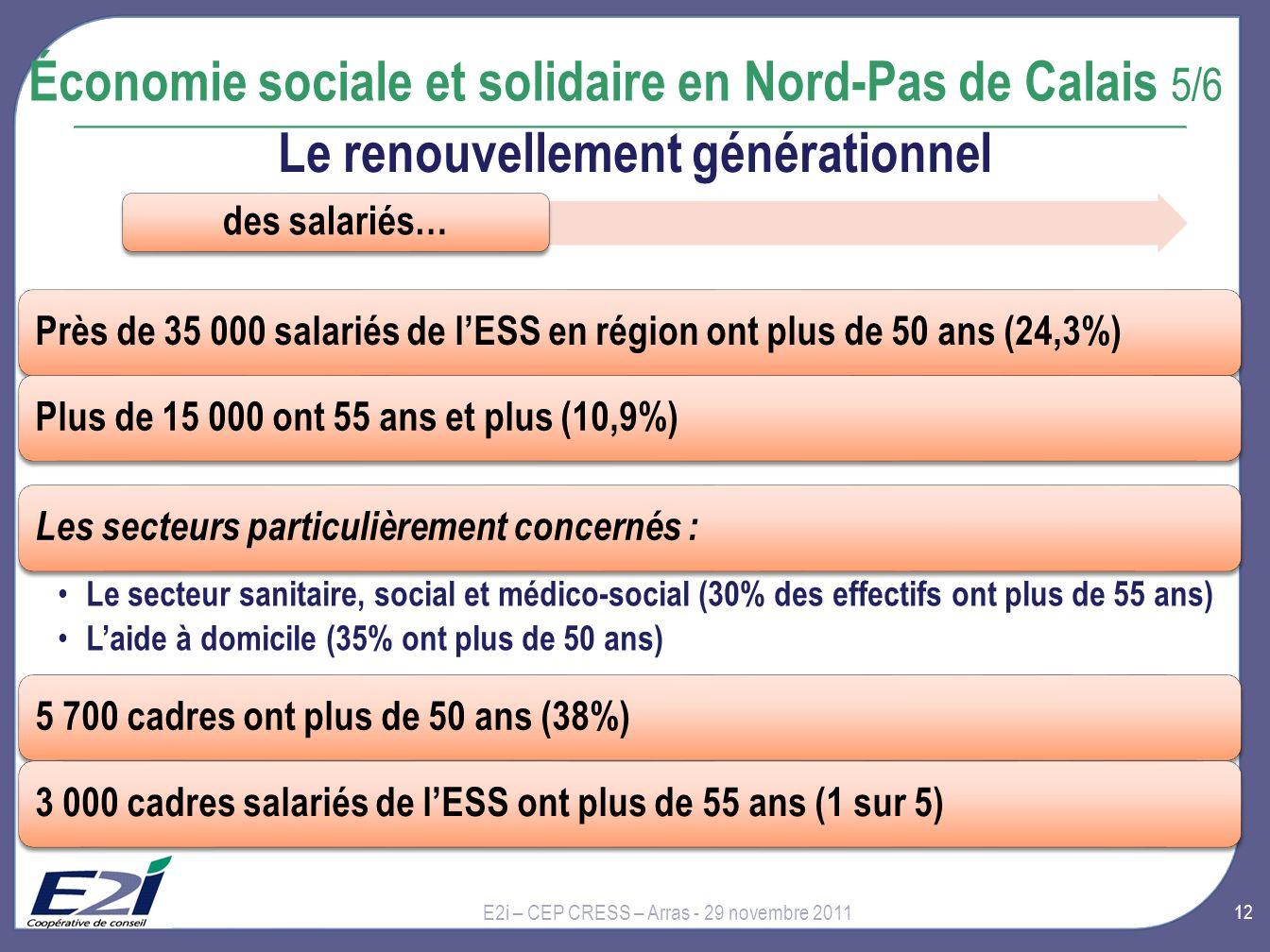 12 E2i – CEP CRESS – Arras - 29 novembre 2011 Économie sociale et solidaire en Nord-Pas de Calais 5/6 Près de 35 000 salariés de lESS en région ont plus de 50 ans (24,3%)Plus de 15 000 ont 55 ans et plus (10,9%) Les secteurs particulièrement concernés : Le secteur sanitaire, social et médico-social (30% des effectifs ont plus de 55 ans) Laide à domicile (35% ont plus de 50 ans) 5 700 cadres ont plus de 50 ans (38%)3 000 cadres salariés de lESS ont plus de 55 ans (1 sur 5) des salariés… Le renouvellement générationnel