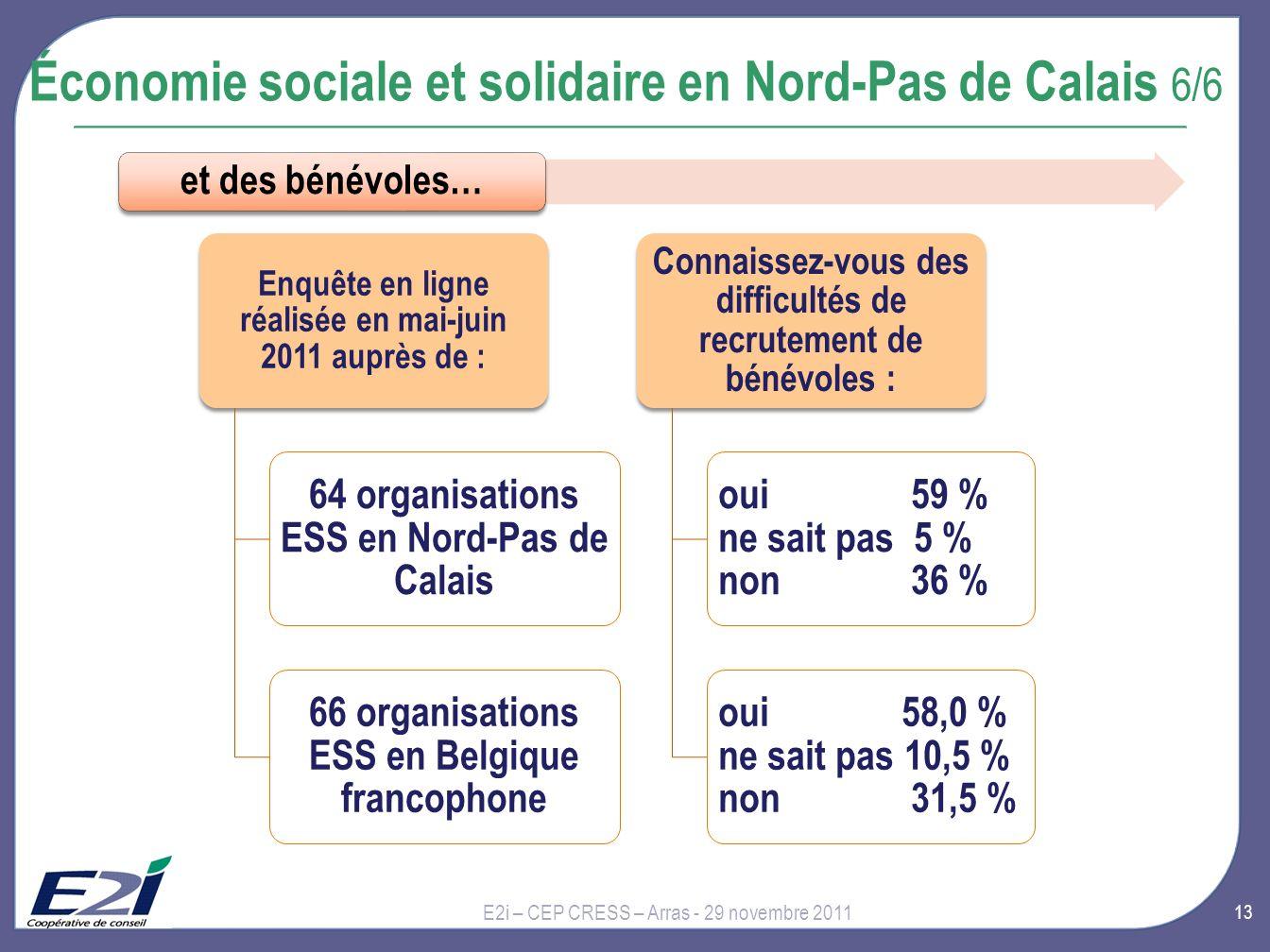 13 E2i – CEP CRESS – Arras - 29 novembre 2011 Économie sociale et solidaire en Nord-Pas de Calais 6/6 et des bénévoles… Enquête en ligne réalisée en mai-juin 2011 auprès de : 64 organisations ESS en Nord-Pas de Calais 66 organisations ESS en Belgique francophone Connaissez-vous des difficultés de recrutement de bénévoles : oui 59 % ne sait pas 5 % non 36 % oui 58,0 % ne sait pas 10,5 % non 31,5 %