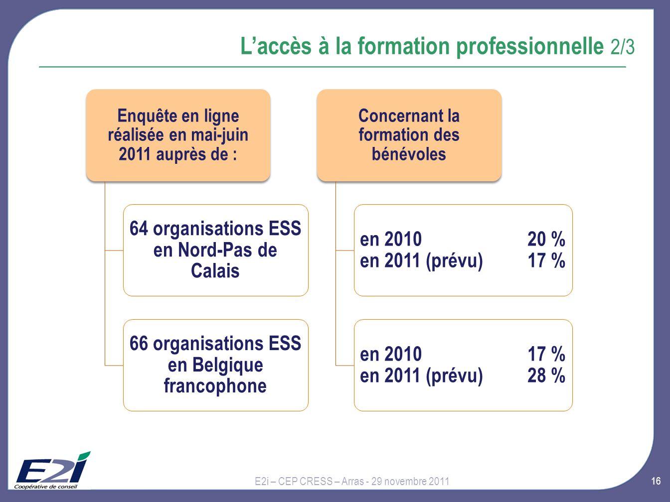 16 Laccès à la formation professionnelle 2/3 E2i – CEP CRESS – Arras - 29 novembre 2011 Enquête en ligne réalisée en mai-juin 2011 auprès de : 64 organisations ESS en Nord-Pas de Calais 66 organisations ESS en Belgique francophone Concernant la formation des bénévoles en 2010 20 % en 2011 (prévu) 17 % en 2010 17 % en 2011 (prévu) 28 %