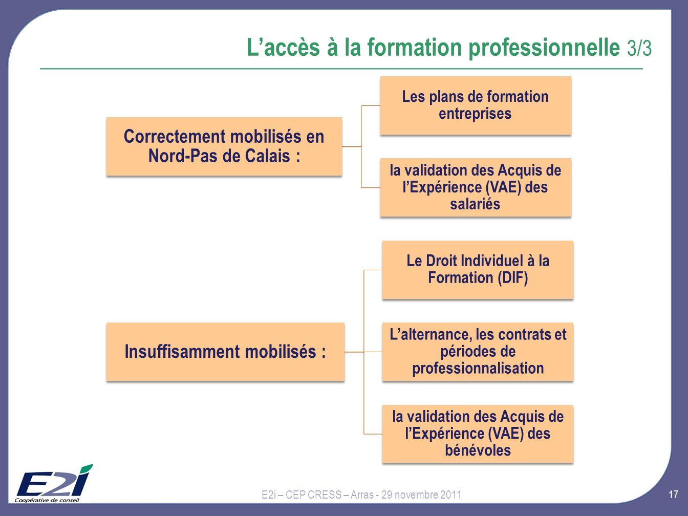 17 Laccès à la formation professionnelle 3/3 E2i – CEP CRESS – Arras - 29 novembre 2011 Correctement mobilisés en Nord-Pas de Calais : Les plans de formation entreprises la validation des Acquis de lExpérience (VAE) des salariés Insuffisamment mobilisés : Le Droit Individuel à la Formation (DIF) Lalternance, les contrats et périodes de professionnalisation la validation des Acquis de lExpérience (VAE) des bénévoles