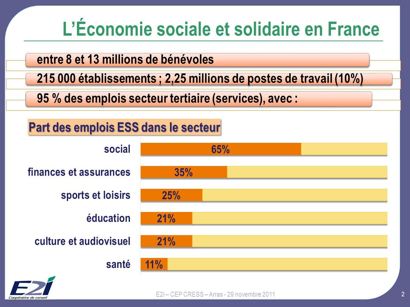 2 LÉconomie sociale et solidaire en France entre 8 et 13 millions de bénévoles 215 000 établissements ; 2,25 millions de postes de travail (10%) 95 % des emplois secteur tertiaire (services), avec : E2i – CEP CRESS – Arras - 29 novembre 2011