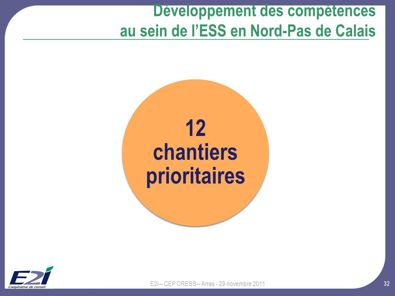 32 Développement des compétences au sein de lESS en Nord-Pas de Calais E2i – CEP CRESS – Arras - 29 novembre 2011 12 chantiers prioritaires