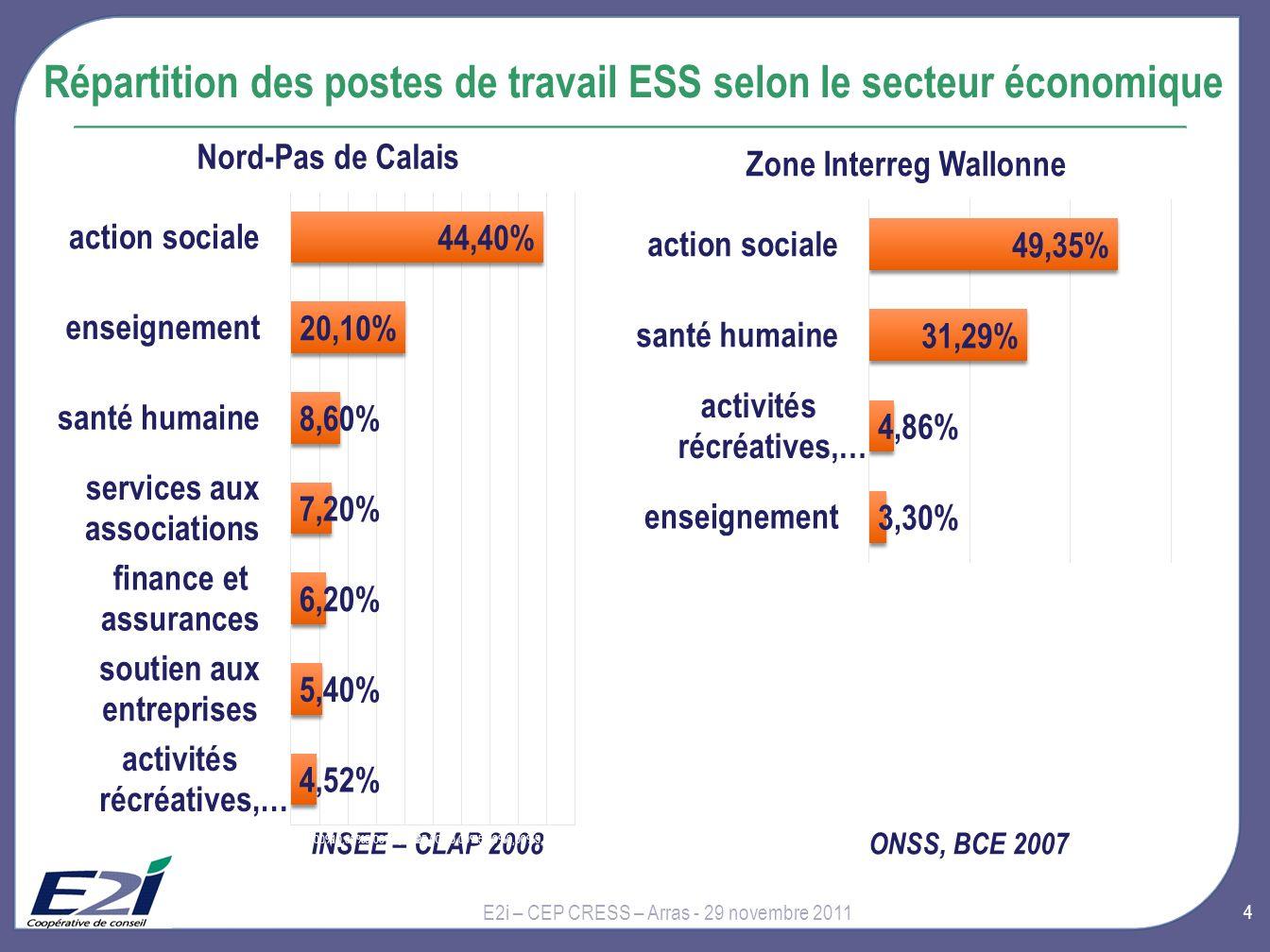 4 Répartition des postes de travail ESS selon le secteur économique E2i – CEP CRESS – Arras - 29 novembre 2011 INSEE – CLAP 2008ONSS, BCE 2007