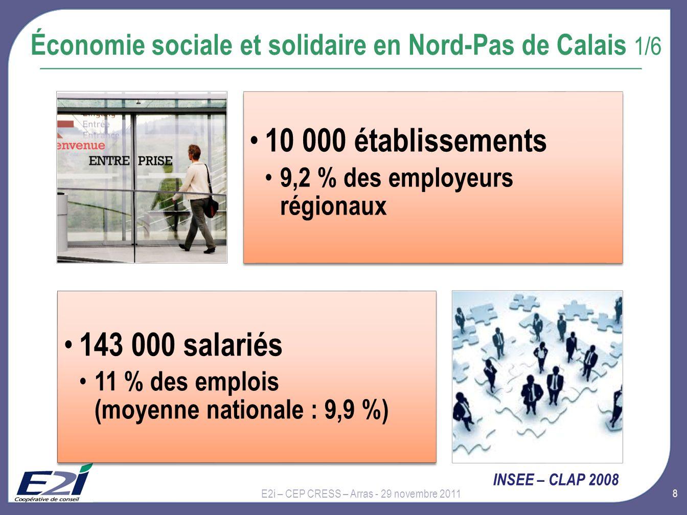 9 Économie sociale et solidaire en Nord-Pas de Calais 2/6 E2i – CEP CRESS – Arras - 29 novembre 2011 INSEE – CLAP 2008 et 520 à 550 000 bénévoles dont 280 à 300 000 bénévoles réguliers Estimations Recherches et solidarités 2010