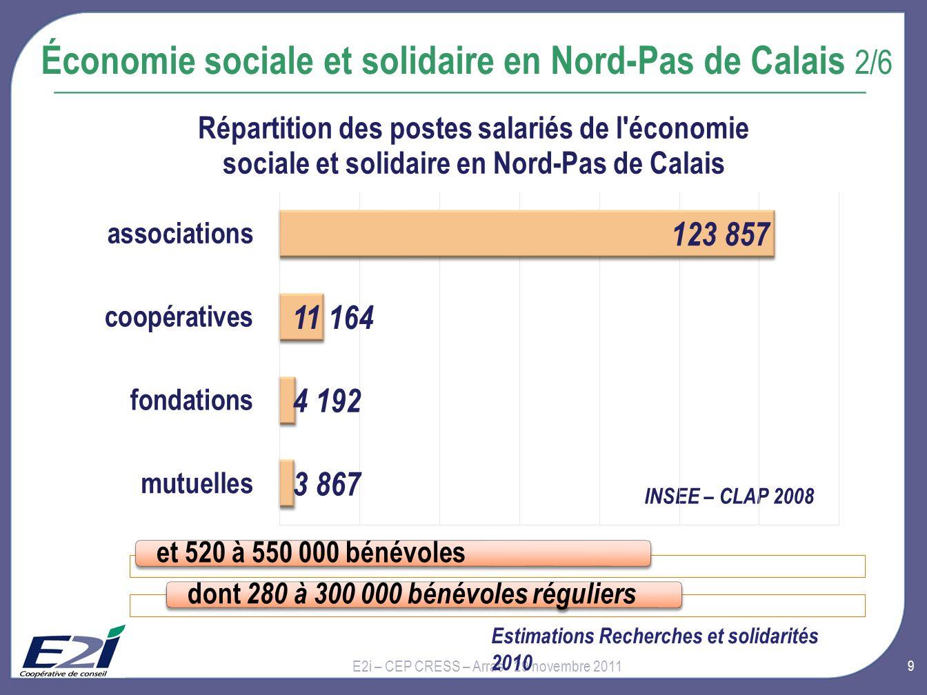 10 E2i – CEP CRESS – Arras - 29 novembre 2011 Économie sociale et solidaire en Nord-Pas de Calais 3/6 Les postes et salariés de léconomie sociale et solidaire : des professions intermédiaires pour 32,6%, et des employés pour 39,2% des femmes à 62,1% 38,7 % de plus de 45 ans et 7,2 % de moins de 25 ans Titulaires dun niveau Bac + 2 ou 3 pour 28% DADS 2008 ; enquête CNRS 2005