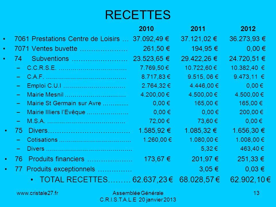www.cristale27.frAssemblée Générale C.R.I.S.T.A.L.E 20 janvier 2013 13 RECETTES 2010 2011 2012 7061 Prestations Centre de Loisirs … 37.092,49 37.121,0