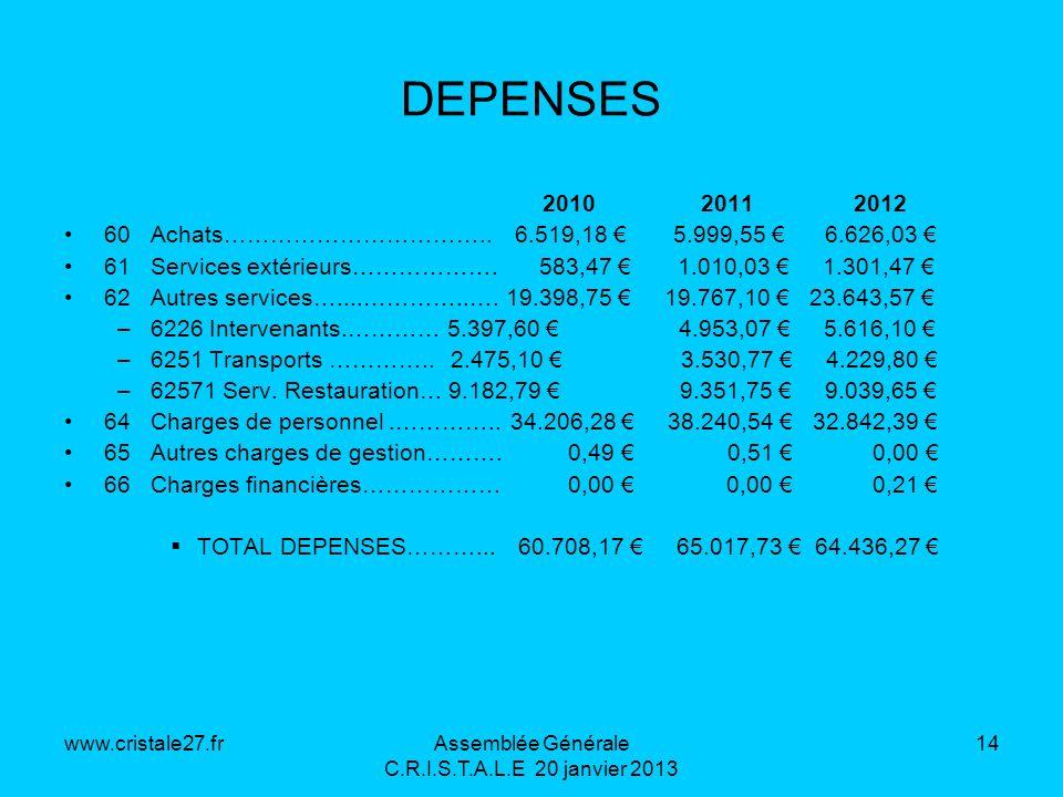 www.cristale27.frAssemblée Générale C.R.I.S.T.A.L.E 20 janvier 2013 14 DEPENSES 2010 2011 2012 60 Achats…………………………….. 6.519,18 5.999,55 6.626,03 61 Se