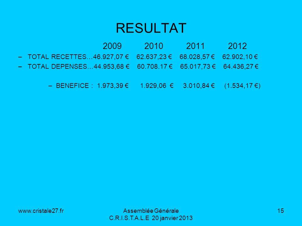 www.cristale27.frAssemblée Générale C.R.I.S.T.A.L.E 20 janvier 2013 15 RESULTAT 2009 2010 2011 2012 –TOTAL RECETTES…46.927,07 62.637,23 68.028,57 62.9
