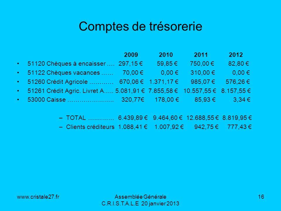 www.cristale27.frAssemblée Générale C.R.I.S.T.A.L.E 20 janvier 2013 16 Comptes de trésorerie 2009 2010 2011 2012 51120 Chèques à encaisser …. 297,15 5