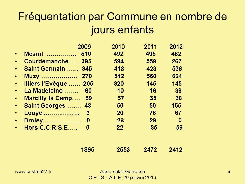 www.cristale27.frAssemblée Générale C.R.I.S.T.A.L.E 20 janvier 2013 6 Fréquentation par Commune en nombre de jours enfants 2009 2010 2011 2012 Mesnil