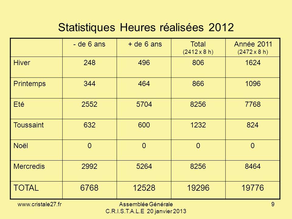 www.cristale27.frAssemblée Générale C.R.I.S.T.A.L.E 20 janvier 2013 9 Statistiques Heures réalisées 2012 - de 6 ans + de 6 ansTotal (2412 x 8 h) Année
