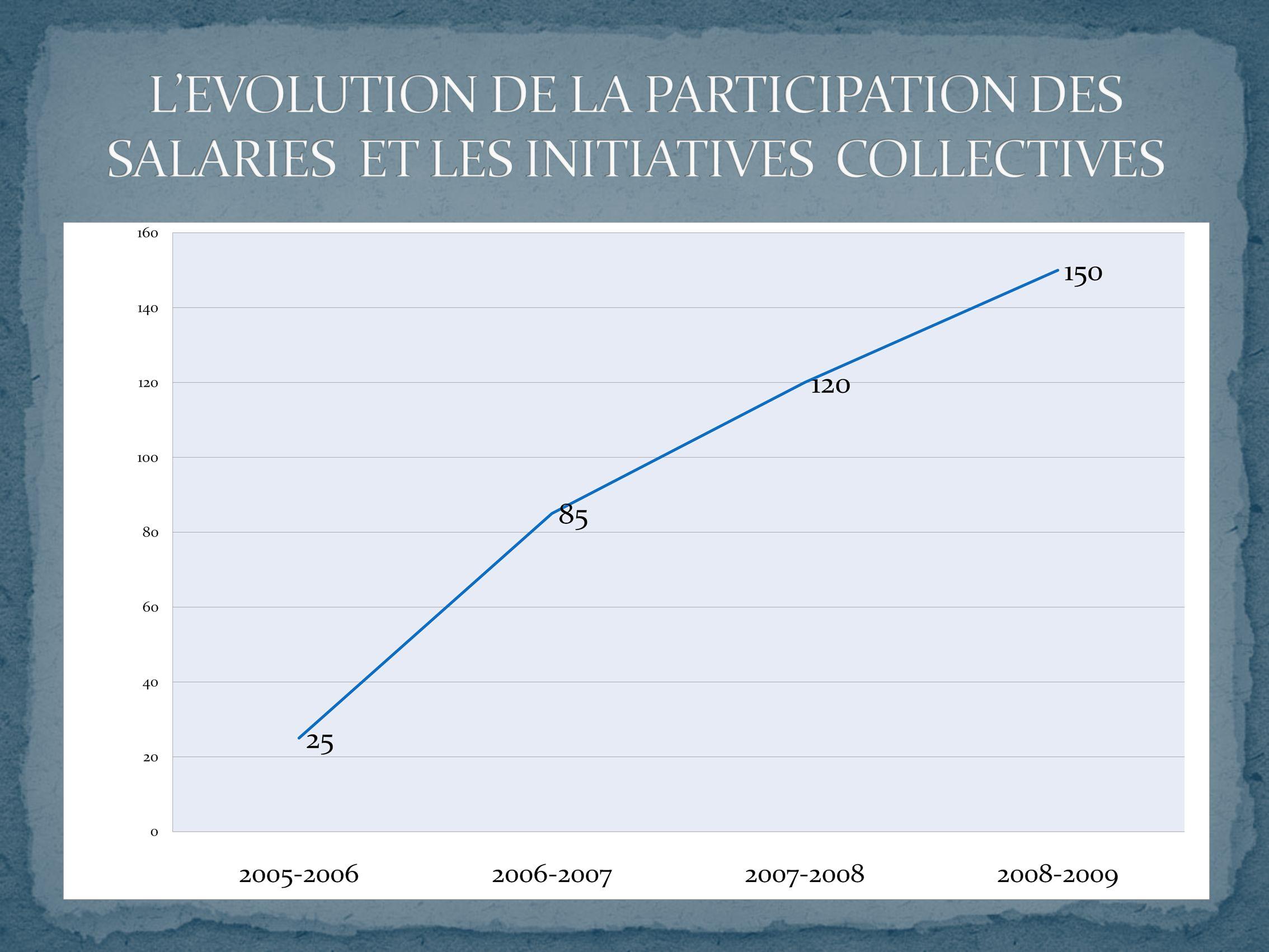 La mutuelle Les prestations individuelles Les prêts à caractère durgence Les initiatives du C.E.