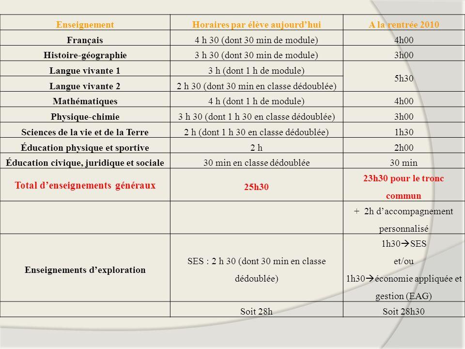 EnseignementHoraires par élève aujourdhuiA la rentrée 2010 Français4 h 30 (dont 30 min de module)4h00 Histoire-géographie3 h 30 (dont 30 min de module