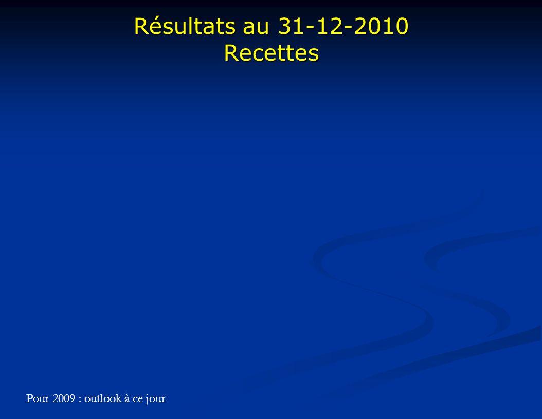 Résultats au 31-12-2010 Recettes Pour 2009 : outlook à ce jour