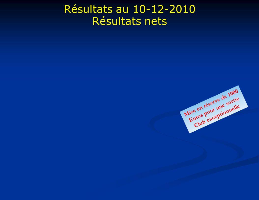 Résultats au 10-12-2010 Résultats nets Mise en réserve de 1000 Euros pour une sortie Club exceptionnelle